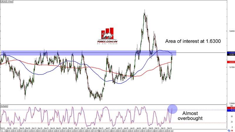 Biểu đồ Forex khung thời gian 4 giờ EUR/AUD