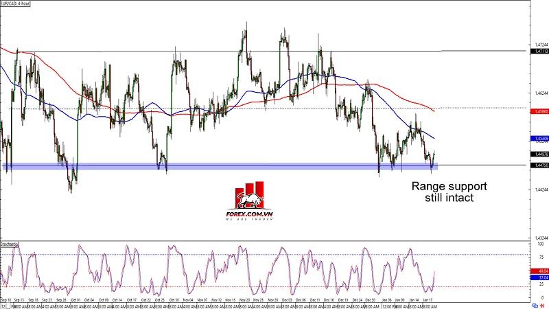 Biểu đồ Forex khung thời gian 4 giờ EUR/CAD