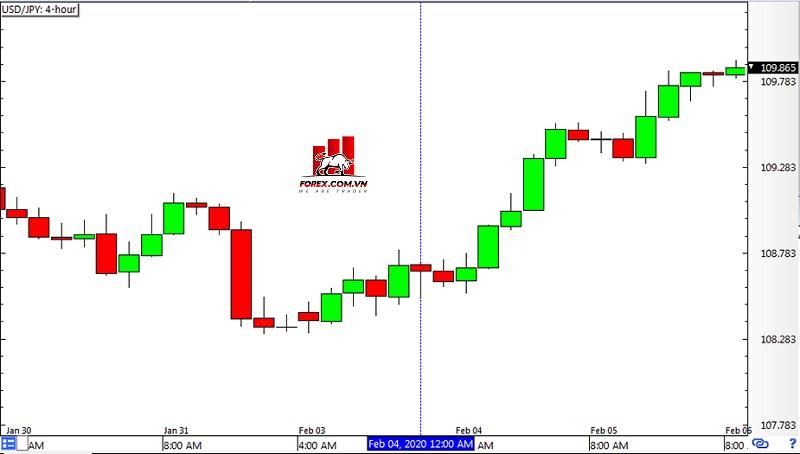 Biểu đồ Forex khung thời gian 4 giờ USD/JPY