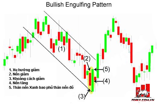 Bullish Engulfing Pattern: Mô hình nến nhận chìm tăng trưởng