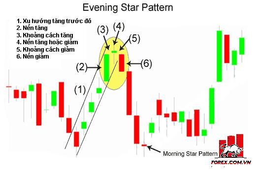 Evening Star: Mô hình nến sao hôm
