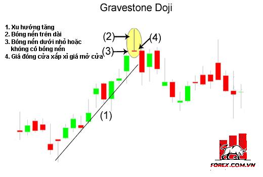 Phương pháp giao dịch với mô hình nến Doji Bia Mộ Gravestone Doji