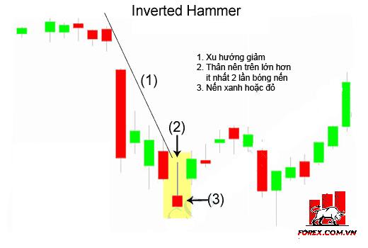 Inverted Hammer: Mô hình nến búa ngược