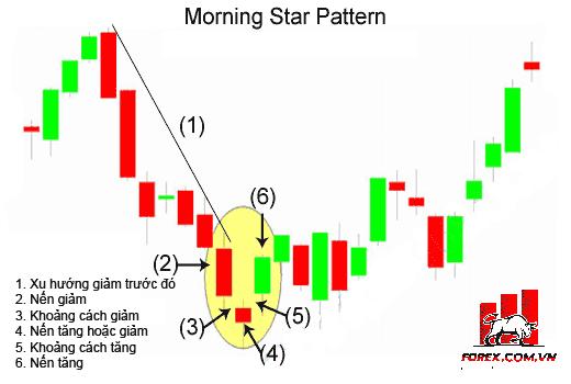 Morning Star: Mô hình nến Sao Mai