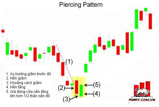 Piercing Line Pattern: Mô hình nến Xuyên