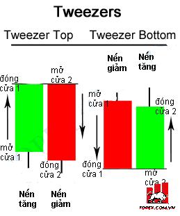 Mô hình nến Tweezer Tops & Bottoms (Đỉnh Nhíp và Đáy Nhíp ) là gì?