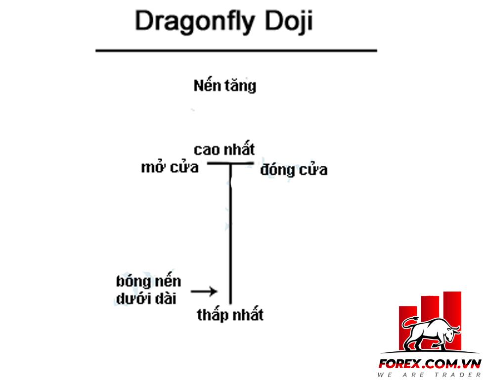 Dragonfly Doji: Mô hình nến Doji chuồn chuồn