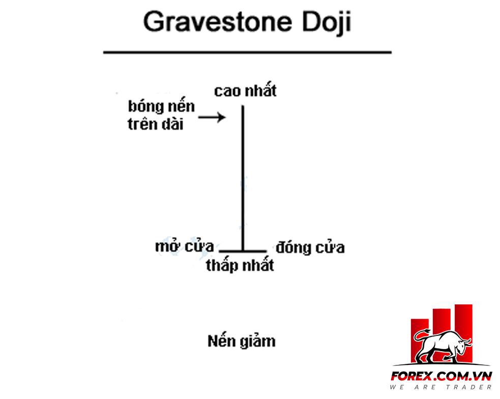 Gravestone Doji: Mô hình nến Doji bia mộ