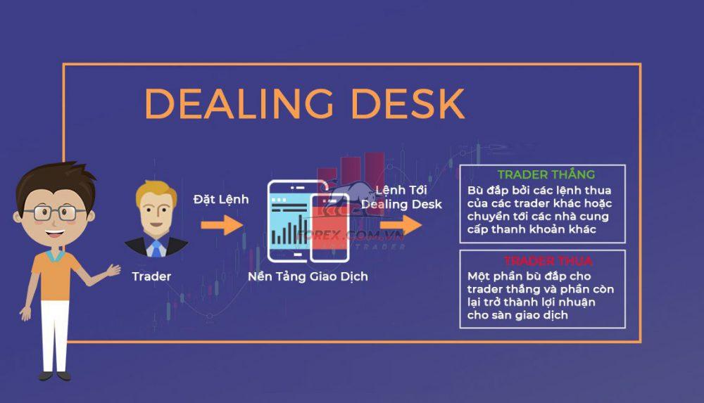Nhà môi giới Dealing desk là gì ?