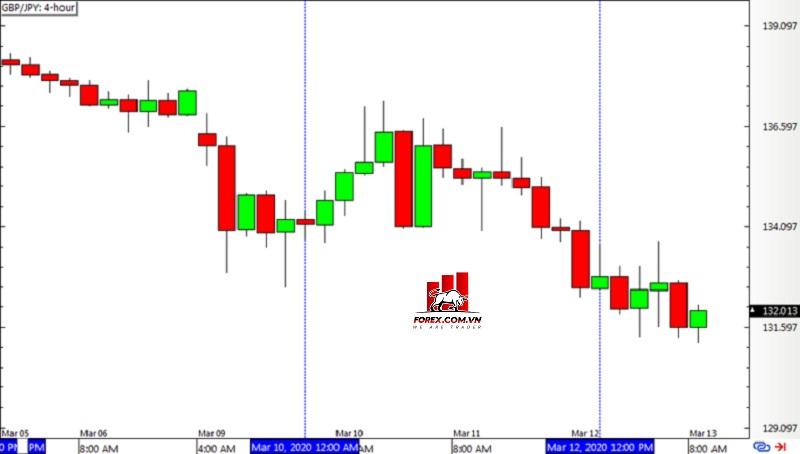 Biểu đồ khung thời gian 4 giờ GBP/JPY