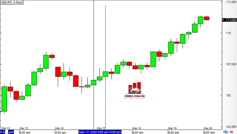 Biểu đồ khung thời gian 4 giờ USD/JPY