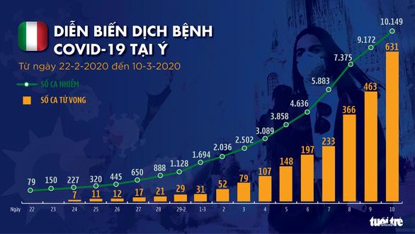 Dịch COVID-19 ngày 11-3: Ý vượt mốc 10.000 ca nhiễm với 631 ca tử vong