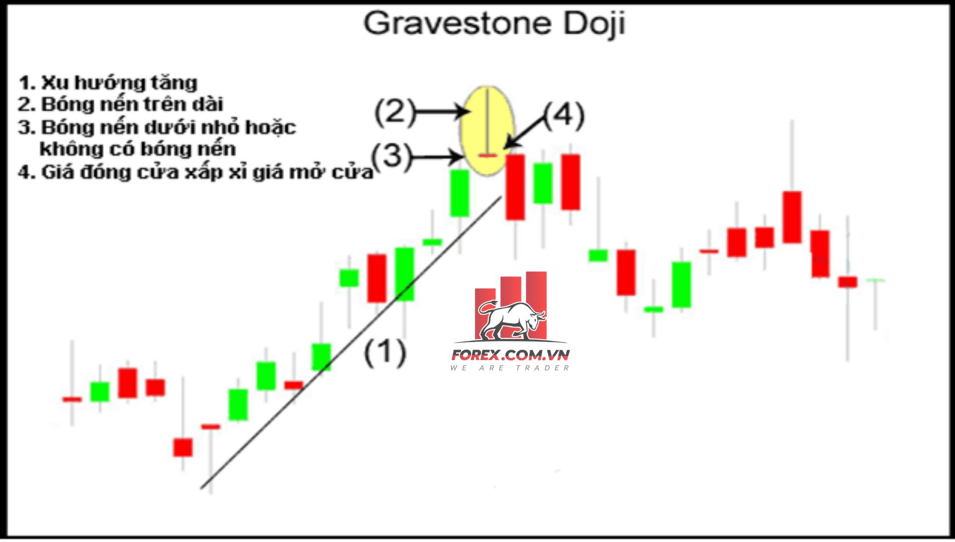Mô hình nến Doji Bia mộ (Gravestone Doji) là gì?