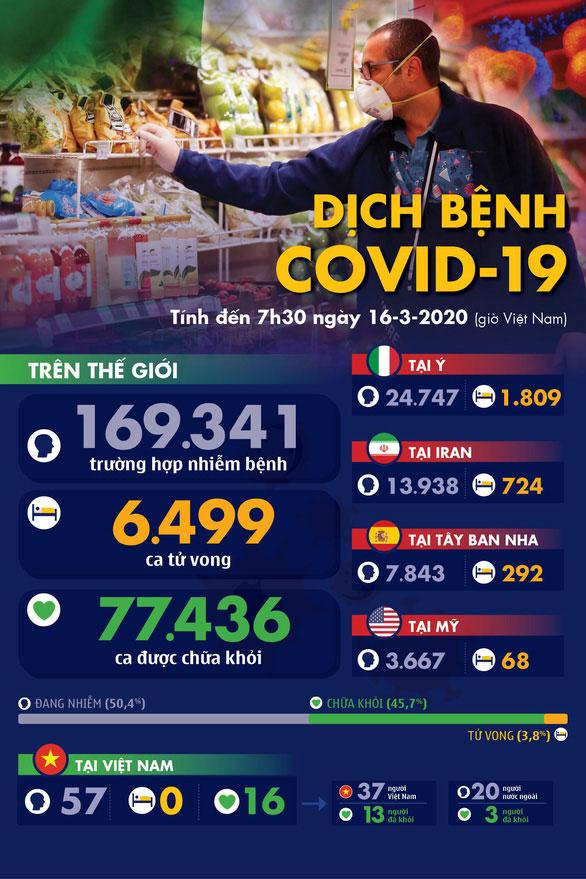 Dịch COVID-19 ngày 16-3: Ý thêm 368 ca tử vong, 3.590 người nhiễm mới