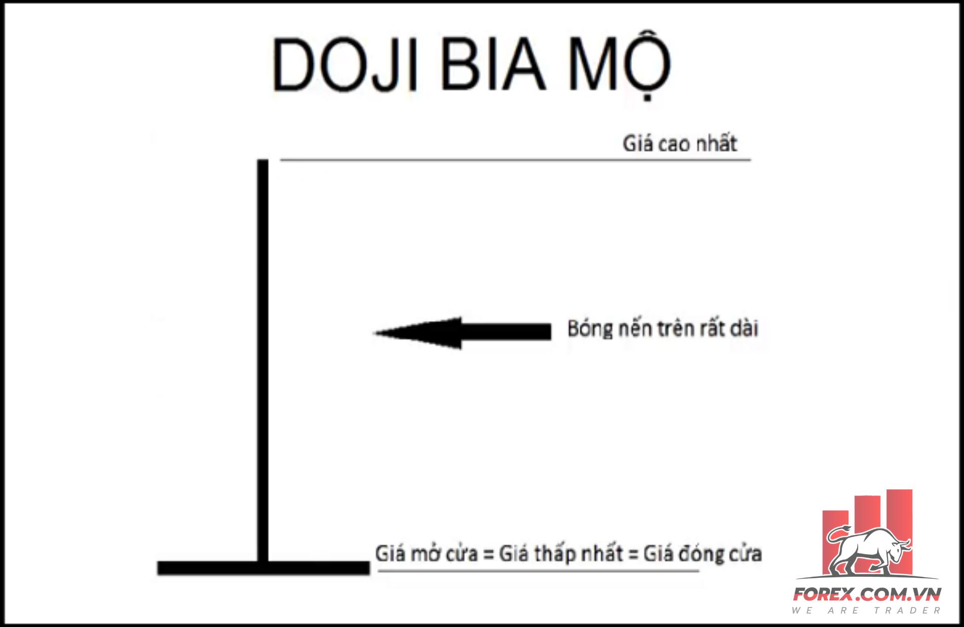 Nhận diện mô hình nến Doji Bia mộ Gravestone Doji trên biểu đồ giá