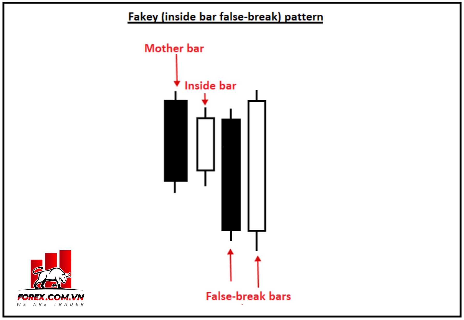 Inside bar false breakout