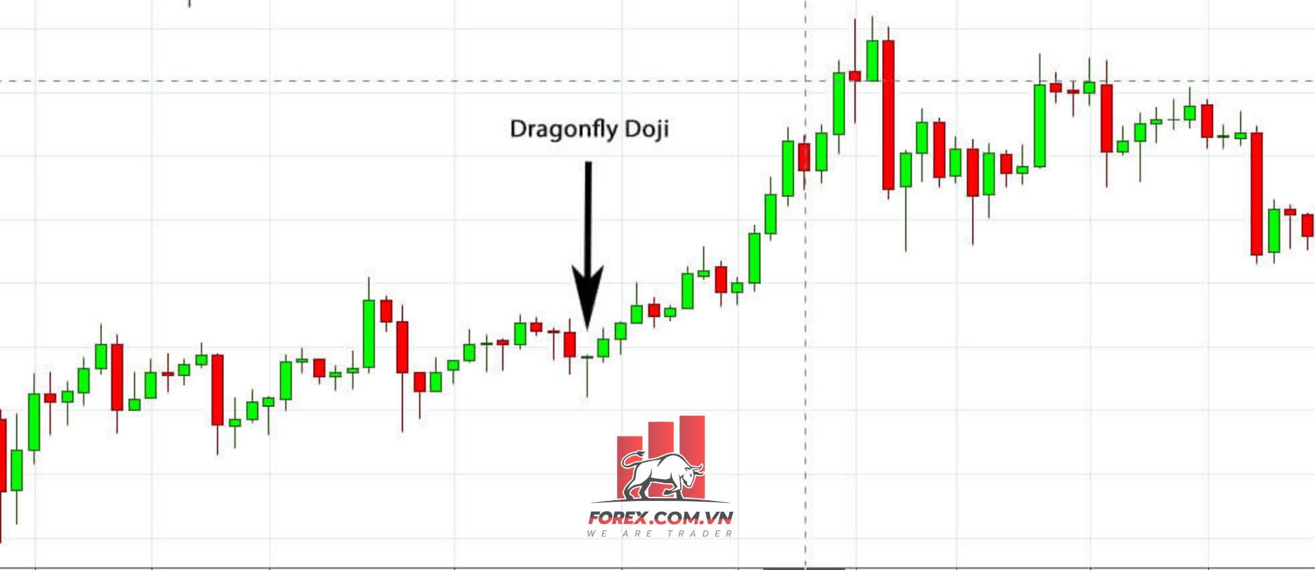 Mô hình nến Doji Chuồn Chuồn (Dragon Fly Doji)