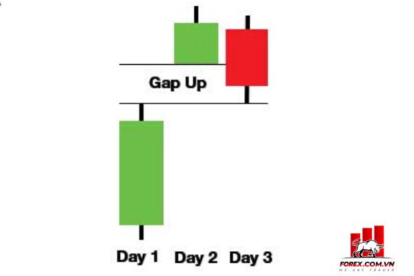 Mô hình nến Gap tăng Tasuki