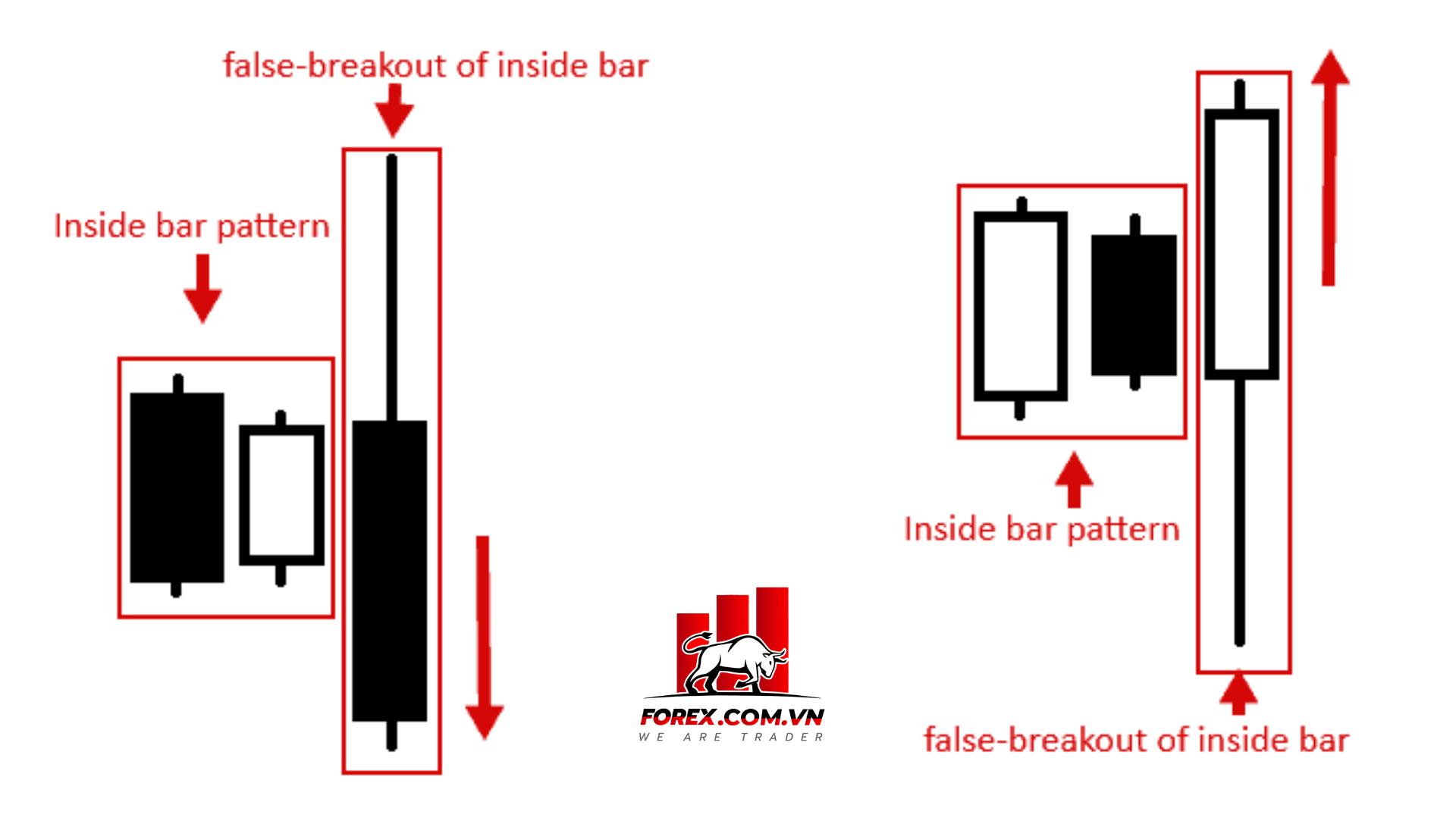 biến thể của mô hình nến fakey