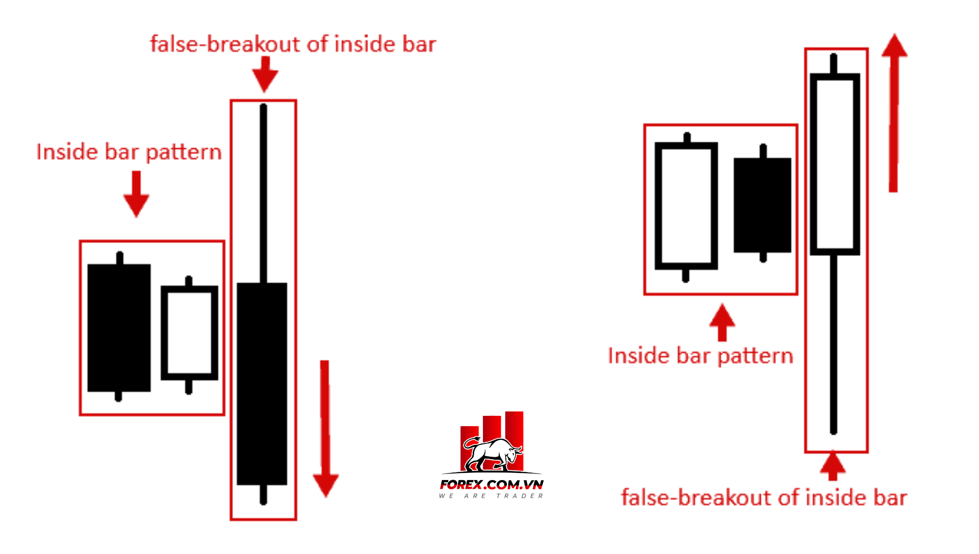 biến thể mô hình nến với pin bar