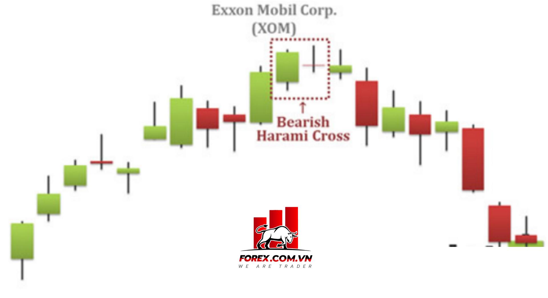 Trường hợp mô hình nến Bearish Harami tạo vùng tích lũy trong xu hướng tăng giá và kháng cự