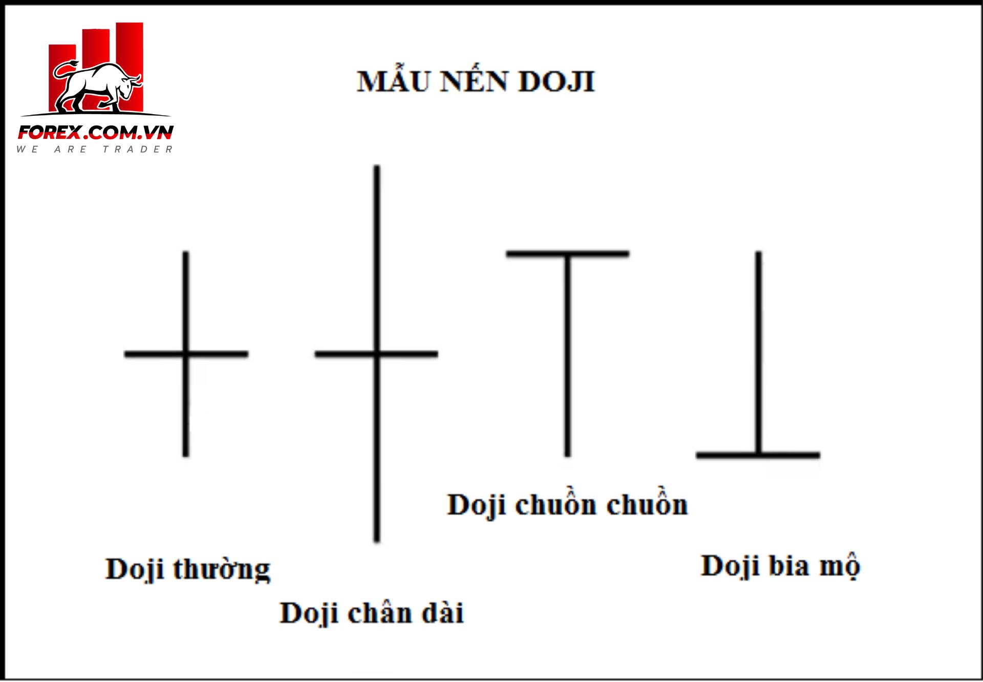 Nhận dạng 5 mẫu hình nến Doji thường gặp nhất trong phân tích kỹ thuật