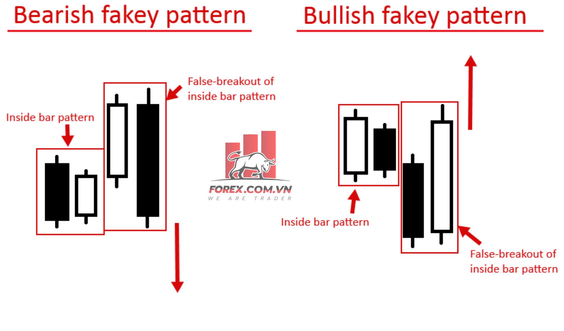 mô hình nến fakey (2)