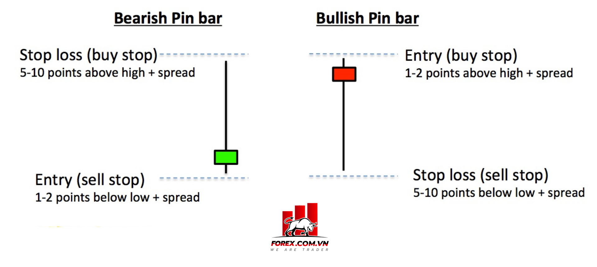 stop loss với pin bar