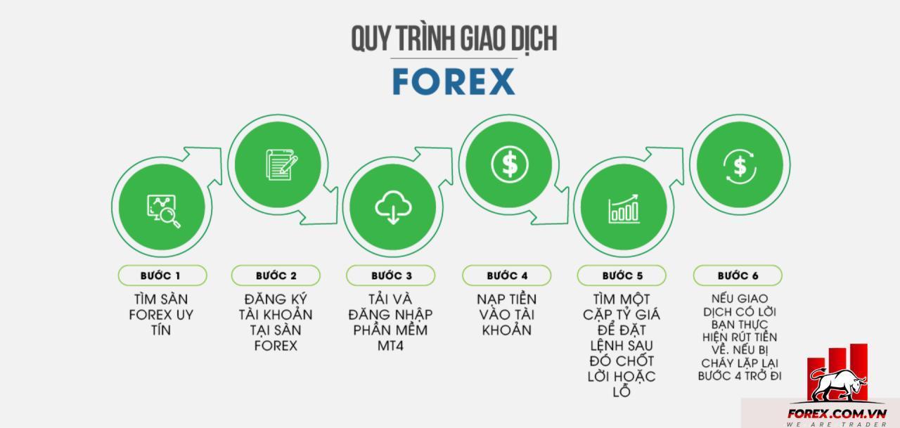 Làm thế nào để một người mới có thể tham gia đầu tư trong thị trường Forex?