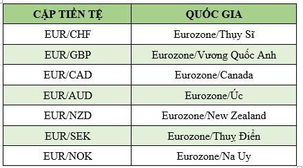 Các cặp tiền Euro chéo