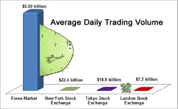Thị trường Forex vô cùng lớn