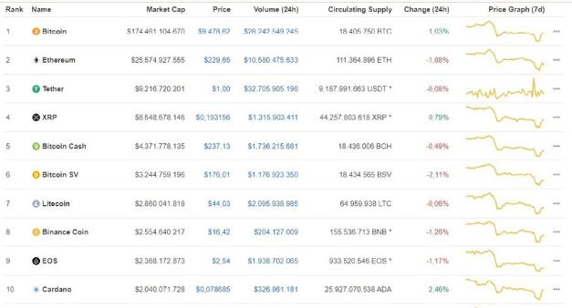 Bitcoin trở lại đà tăng, tăng gần 100 USD/BTC