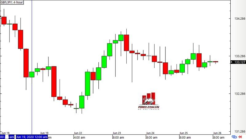 Biểu đồ khung thời gian 4 giờ trên GBP/JPY