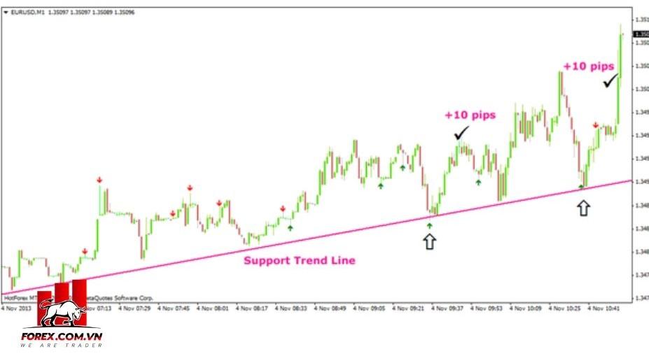 Chiến lược scalping 1 phút với Pin Bars và đường xu hướng