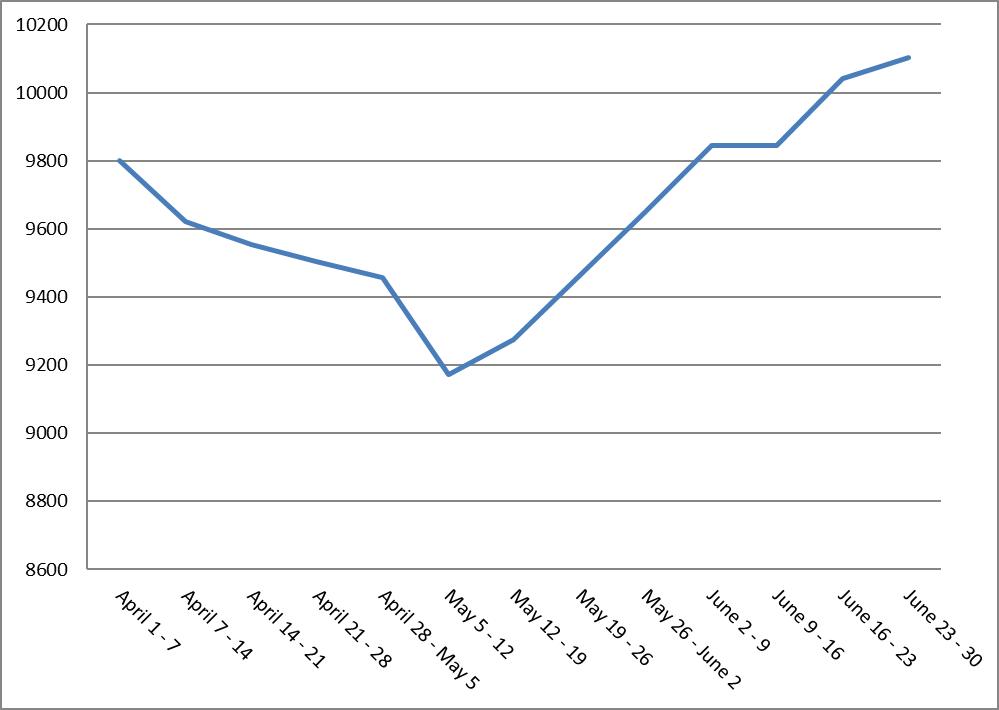 Đường biểu thị lợi tức cho hiệu suất hệ thống Pullback Crossover SMA Quý 2