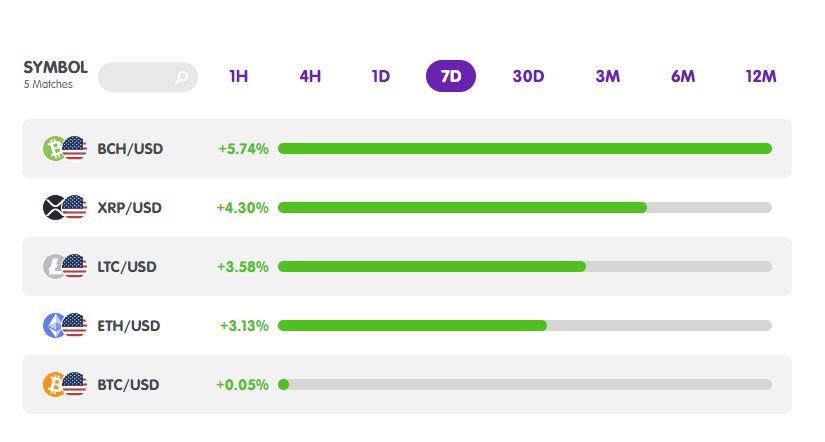 Bảng thống kê thứ hạng của Bitcoin và tiền điện tử trong 7 ngày
