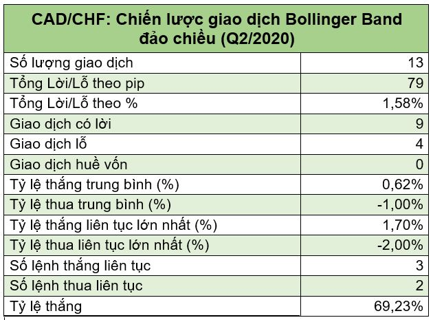 CADCHF - Chiến lược giao dịch Bollinger Band