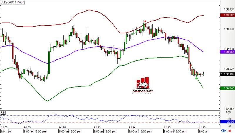 Chiến lược giao dịch tìm điểm đảo chiều với Bollinger Band - Biểu đồ khung thời gian 1 giờ USD/CAD