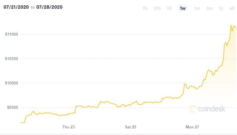 Giá Bitcoin tăng vọt lên gần mức 11.000 USD