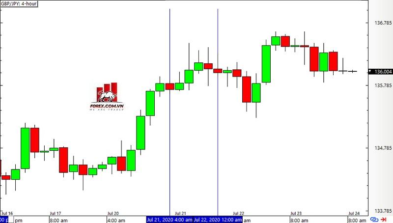 Mô hình Inside Bar - Biểu đồ khung thời gian 4 giờ trên GBP/JPY