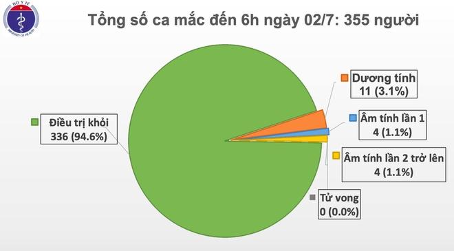 Việt Nam không có ca nhiễm Covid-19 mới