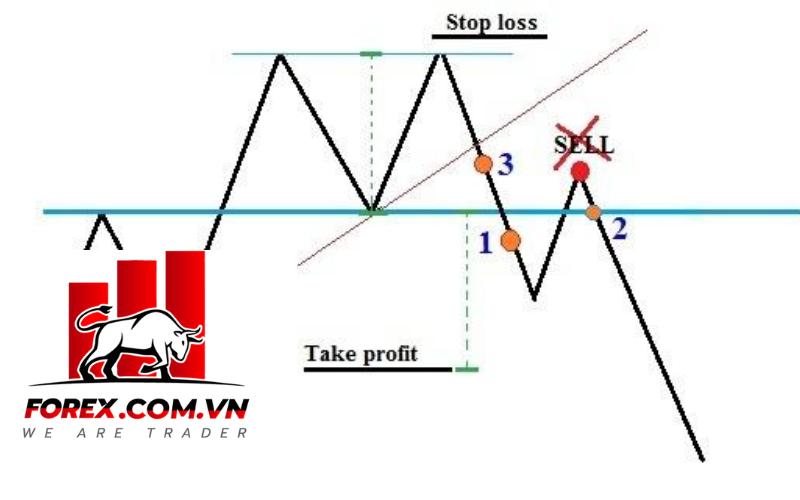 Điểm đặt lệnh trong mô hình giá hai đỉnh