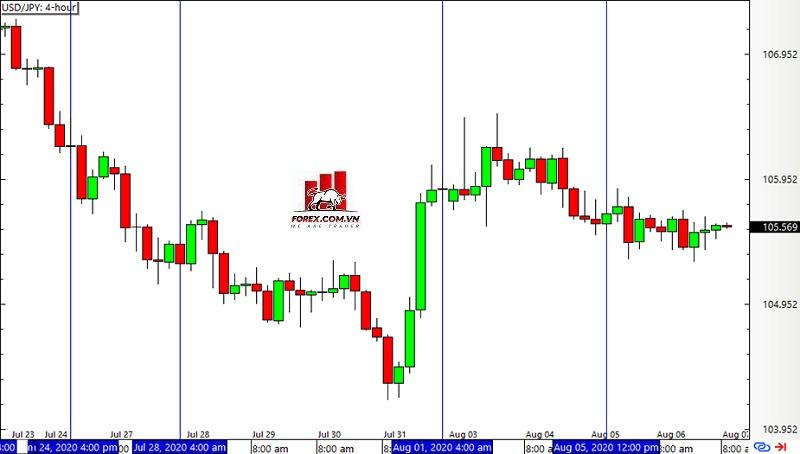 Mô hình Inside Bar - Biểu đồ khung thời gian 4 giờ trên USD/JPY