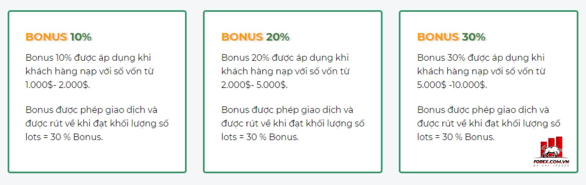 chương trình bonus 10 - 20 - 30 của sàn Liteforex