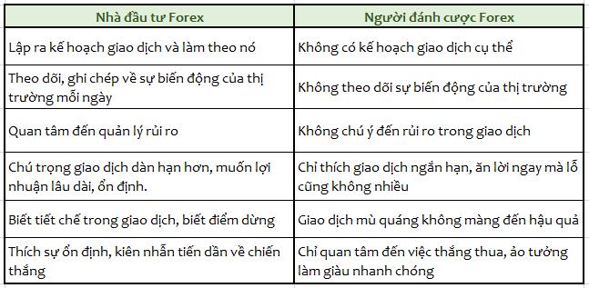 khác nhau giữa nhà đầu tư và người đánh cược Forex