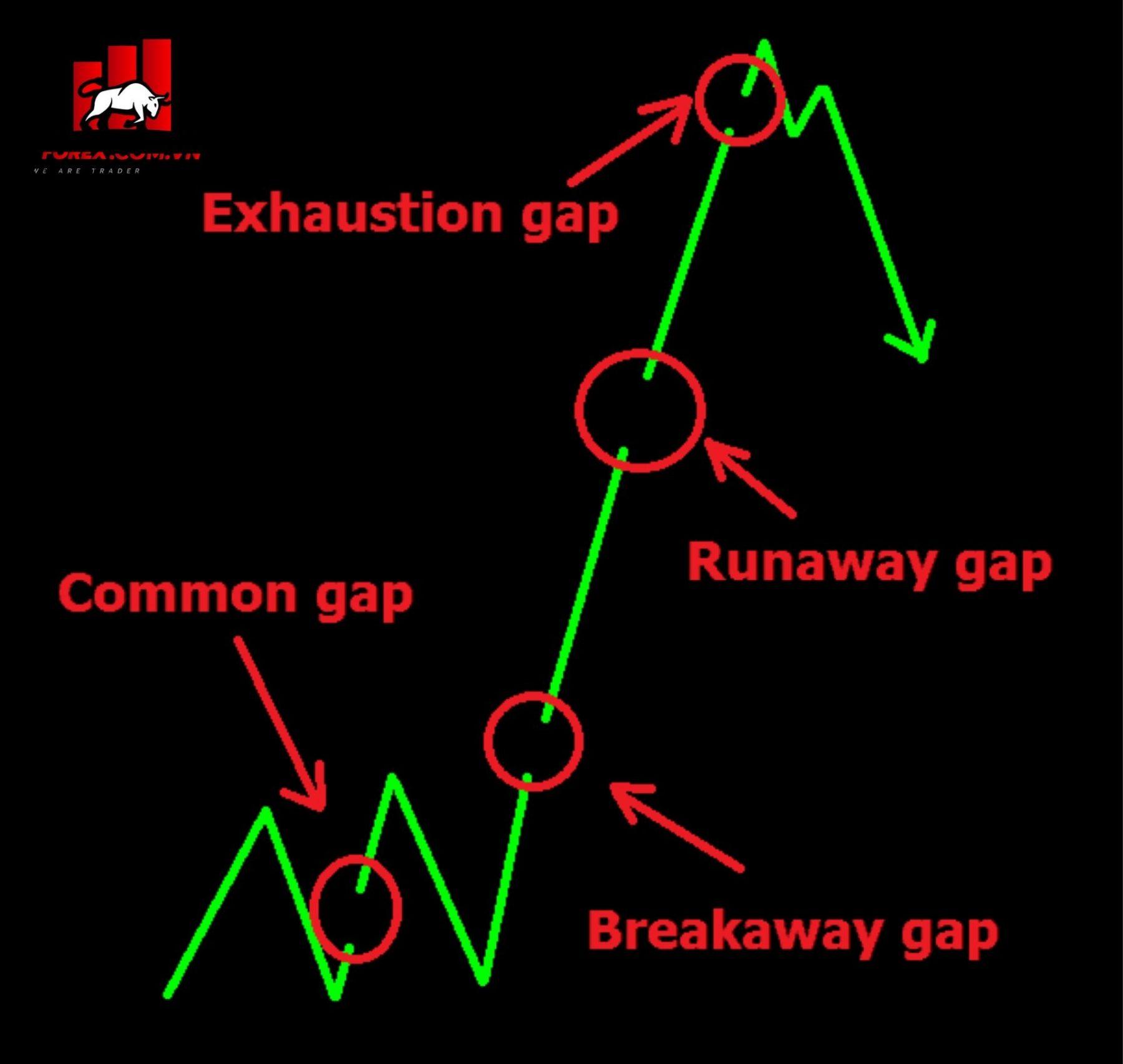 Các loại Gap trong Forex