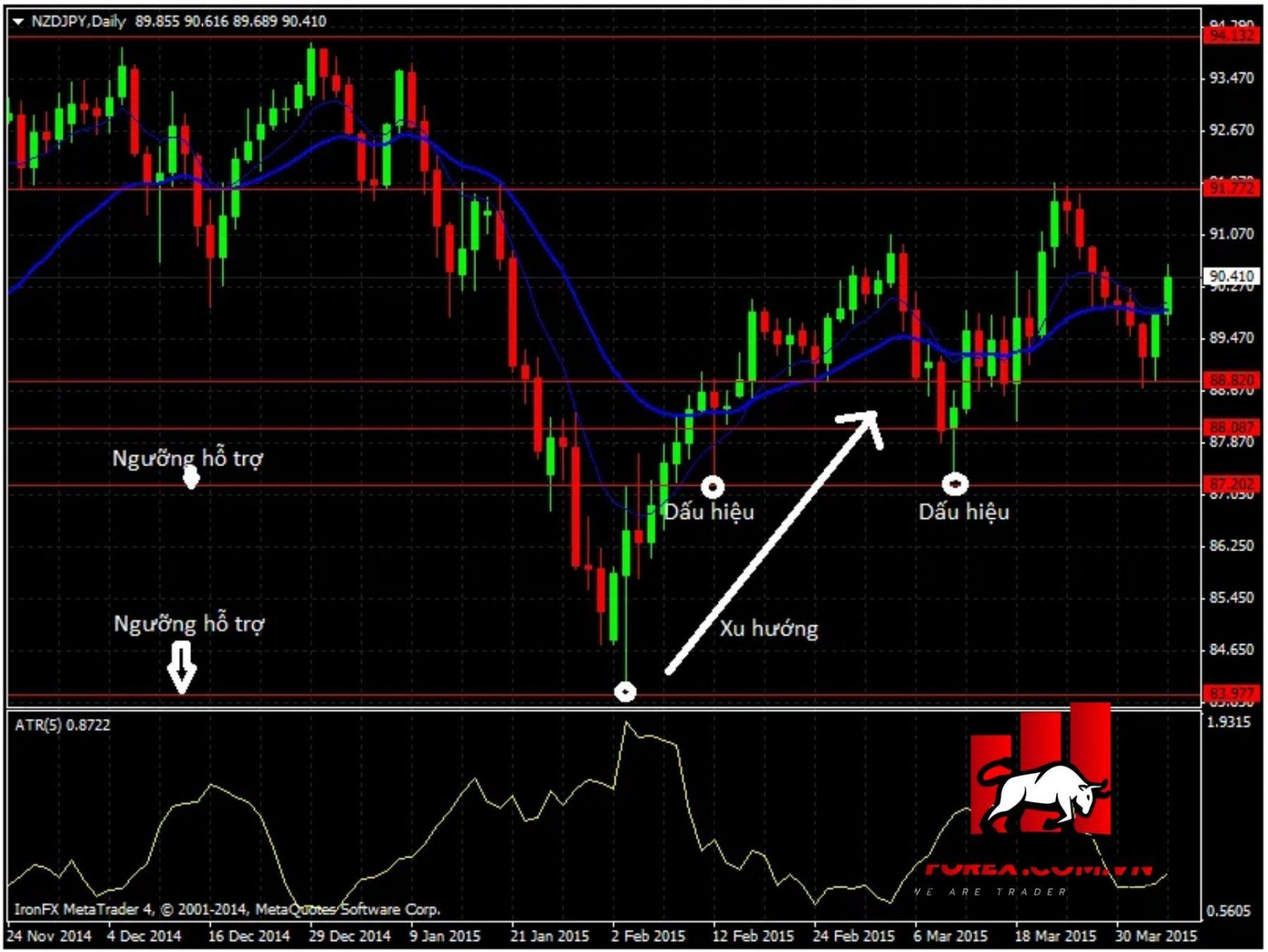 Chờ đến thời điểm cả 3 yếu tố Trend, Level, Signal cùng xuất hiện