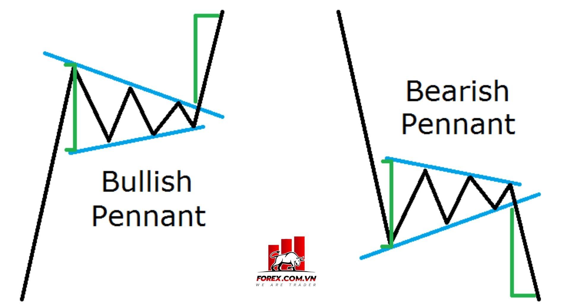 Mô hình giá Pennant là gì