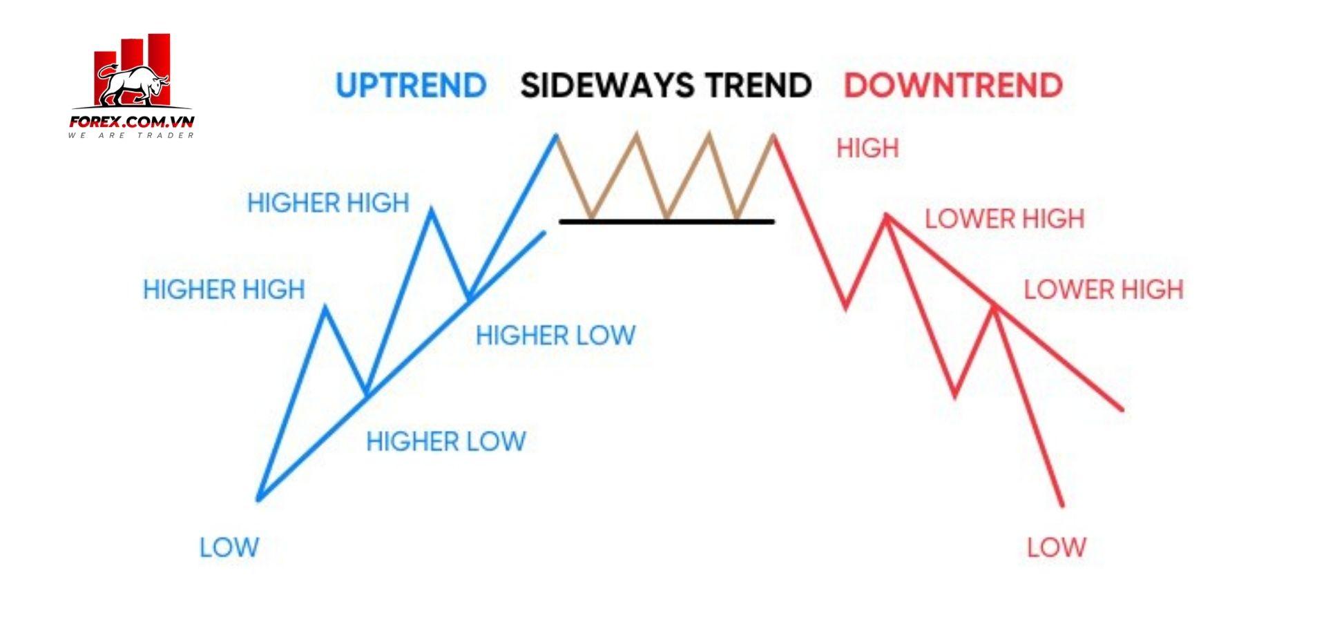 Thị trường sideway là gì