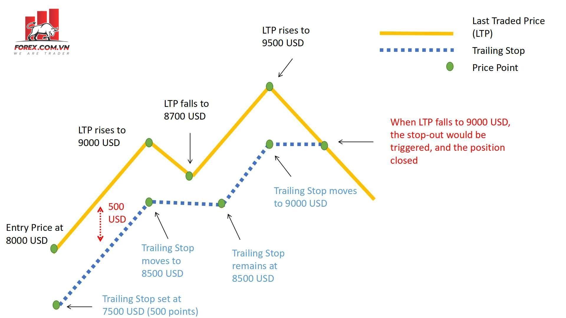 Ví dụ cụ thể về cách hoạt động của Trailing stop